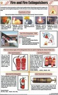 Fire And Fire Extinguishers