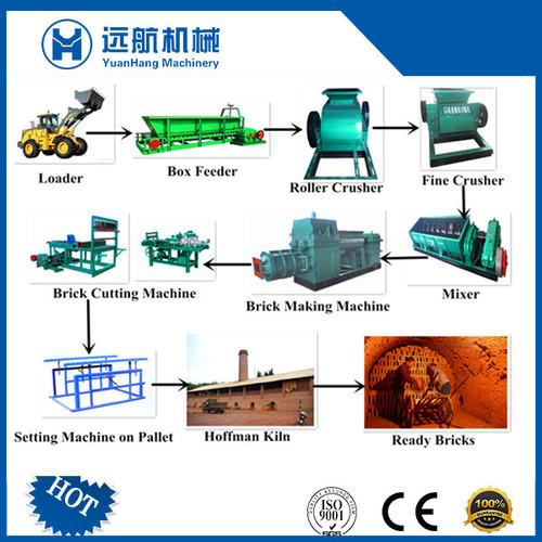 Clay Brick Production Line Machinery in   XiaoKang Road