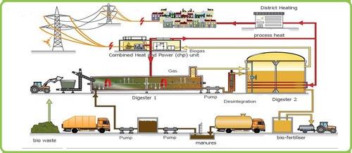 Bio Gas Generation Plants