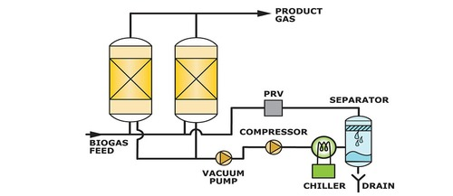 Bio Gas Purification And Bottling Plants