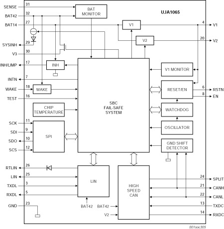 High Speed CAN/LIN Fail Safe System Basis Chip
