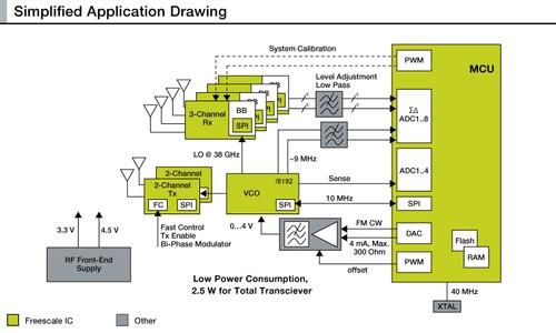 Multi Channel Radar Transceiver Chipset