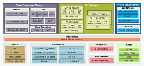 Radar Microcontroller