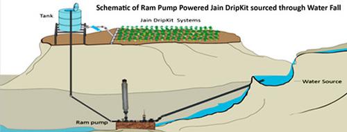 Dripkit With Hydraulic Ram Pump