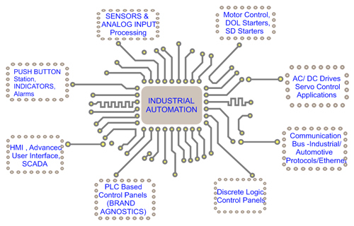 Industrial Automation Design Service in  Maduravoyal