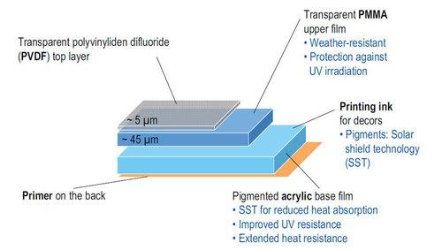 Profile Surface Glass
