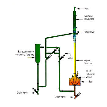 Solid Liquid Extraction System in  Ajwa Road  (Vdr)