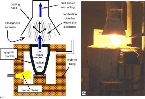 Zinc Oxide Manufacturing Plant