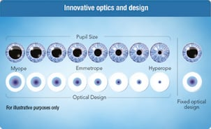 Round Multifocal Contact Lens
