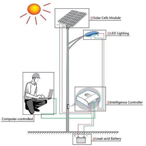 Solar Power Led Street Lighting System