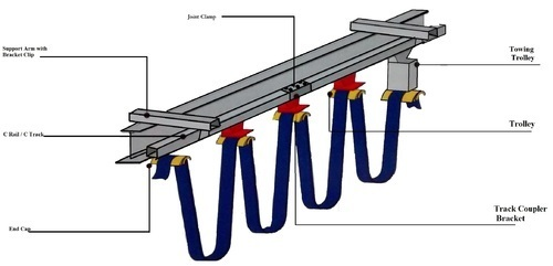 C Track Cable Festoon Systems