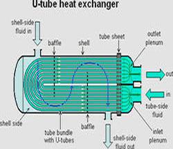 Heat Exchanger Descalant