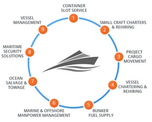 Shipping Management Service