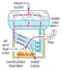 Commercial Water Tube Boiler