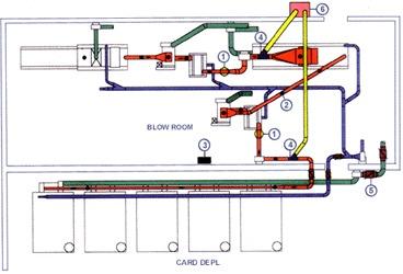 Textile Units Diversion System