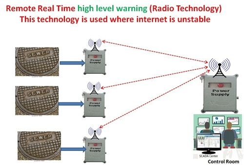 Remote Real Time High Level Warning Radio Application