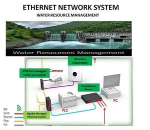 Industrial Water Resources Monitoring And Control System