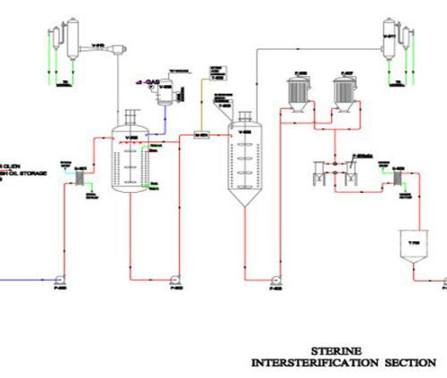High Quality Interesterification Plant