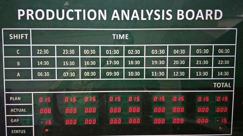 Production Analysis Display Board