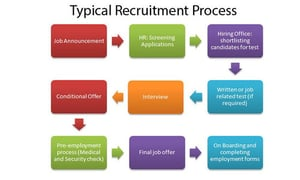 Recruitment and Staffing Service