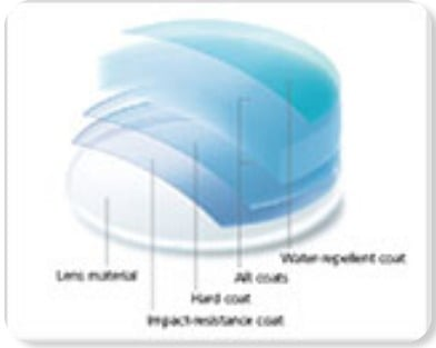 Coatings Spectacle Glass Lens