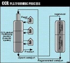 CCR Platforming Reactors