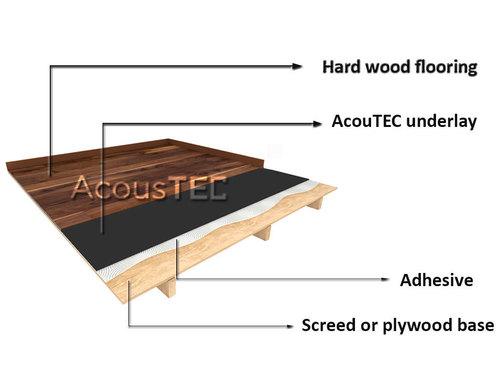 3mm Rubber Underlay For Floating Floor