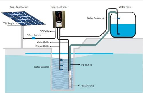 Agrawal Renewable Energy Pvt Ltd In Goa Goa India