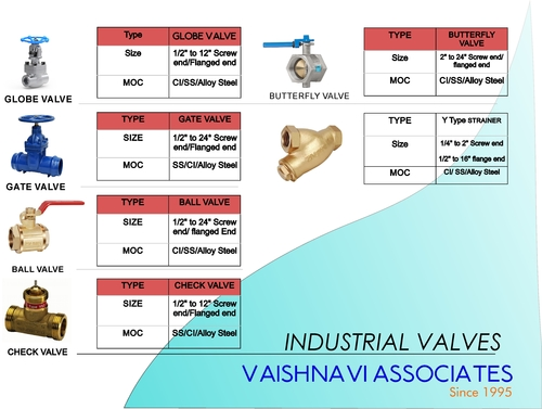 Industrial Alloy Steel Valves