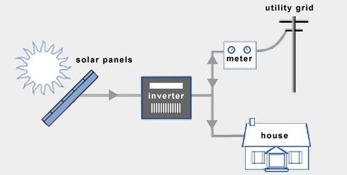 On-Grid Pv Solar Power Plant