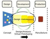 Product Design And Development Services