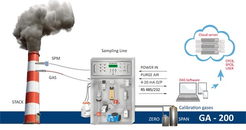 CEMS System