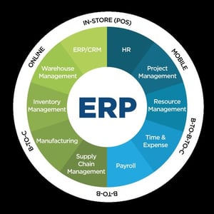 Accounting and Inventory Management Software