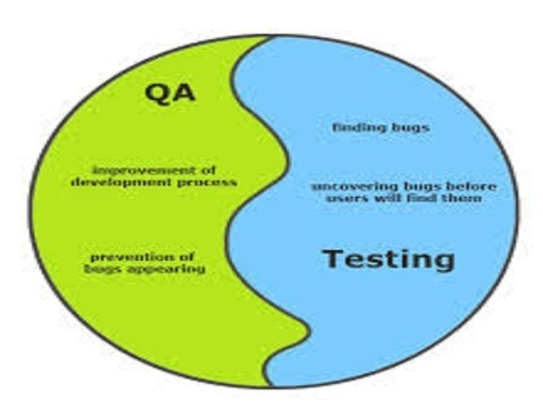 Software Quality Assurance And Testing Service