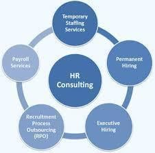 Affordable HR Consultancy Service