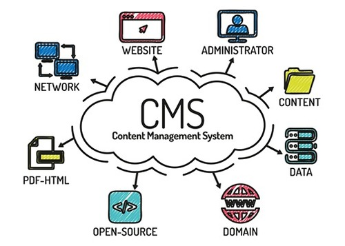 Contents Management Software Solution