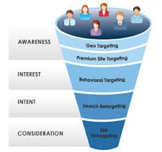 Smart Display Advertising Services