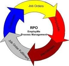 Recruitment Process Outsourcing (RPO) Services