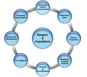 Mergers And Acquisition Service