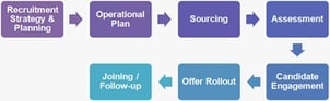 Outsourcing Recruitment Service Provider