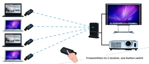 Wireless HDMI Audio-Video Transmitter