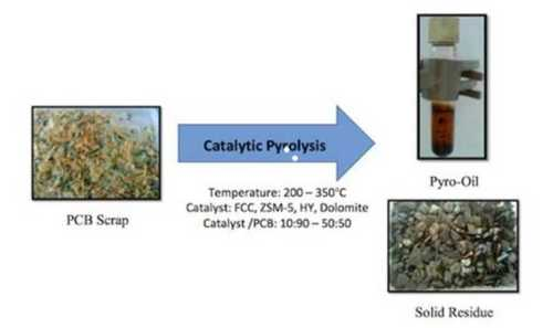 Rubber And Plastic Pyrolysis Catalyst