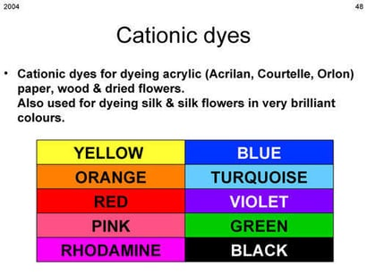 Best Quality Acrylic Dyes