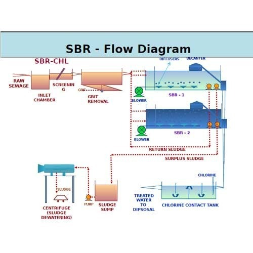 Sequential Batch Reactor System