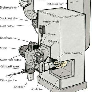 Oil And Gas Fired Furnace
