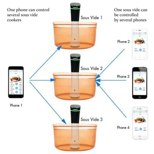 Sous Vide Precise Cooker Vacuum Slow Cooker Stick Cooker With Wifi