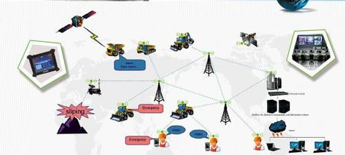 Industrial Truck Dispatching System