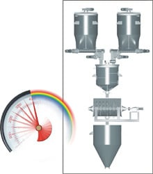 Auto Weighing & Batching Systems