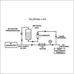 PSA Nitrogen Methanol Inert Gas Generator