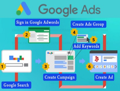 Google Advertising Services